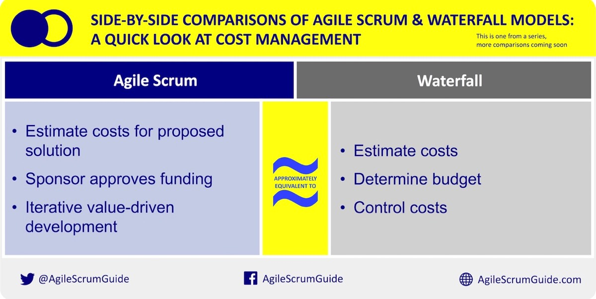 Cost Management | Agile Scrum Guide | Book | Blog
