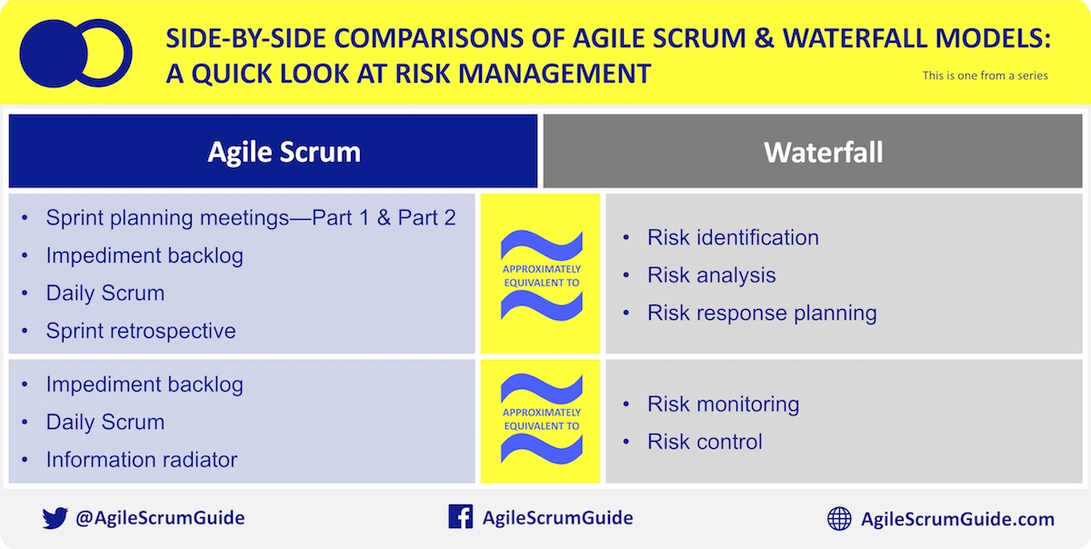 Waterfall agile scrum guide book blog for Difference between agile and waterfall model