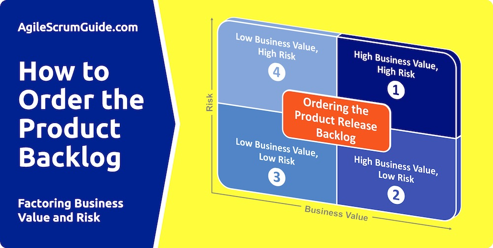 Product Backlog Business Value And Risk Agile Scrum Guide Book Blog